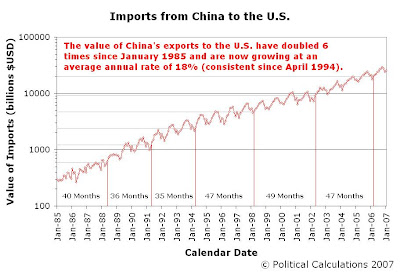 Value of U.S. Imports from China, and Doubling Periods, January 1985 to January 2007