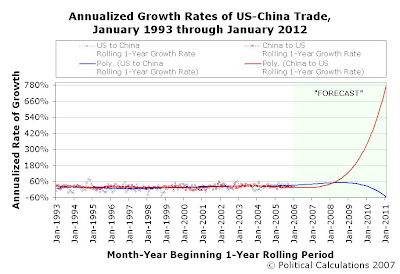 Annualized Growth Rates of US-China Trade, Rolling 1-Year Periods, January 1993 through January 2012, 5-Year Extrapolation