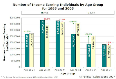 Number of Income Earners by Age Group, 1995 and 2005