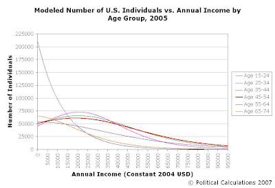 Modeled Number of Income-Earning Individuals by Annual Income in 2005