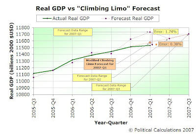 2007-Q1 Real GDP, Modified Limo Results