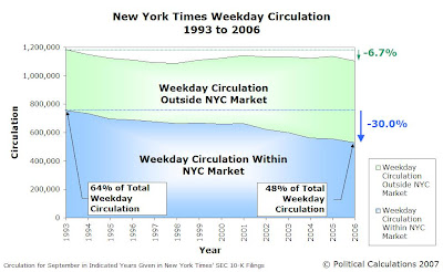 New York Times Weekday Circulation 1993-2006