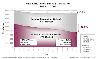 New York Times Sunday Circulation 1993-2006