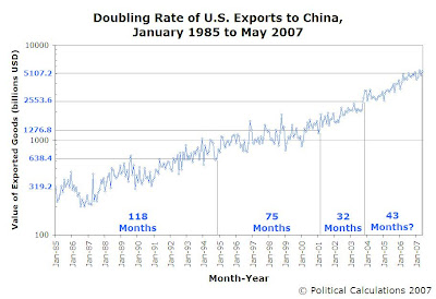 Doubling Rate of U.S. Exports to China, January 1985 to May 2007