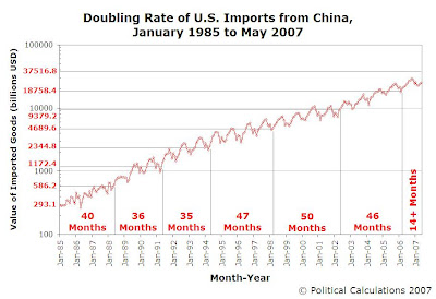 Doubling Rate of U.S. Imports from China, January 1985 to May 2007