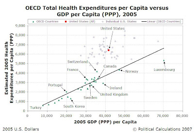 2005 OECD Nations' and 50 Individual U.S. States' Health Care Expenditures per Capita vs GDP (PPP) per Capita