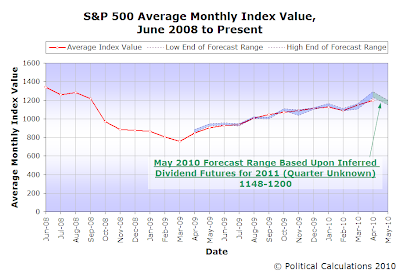 S&P 500 Average Monthly Index Value, Forecast vs Actual, June 2008 through April 2010, with Forecast for May 2010