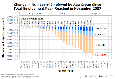 Change in Number of Employed by Age Group Since Total Employment Peak Reached in November 2007, as of December 2009