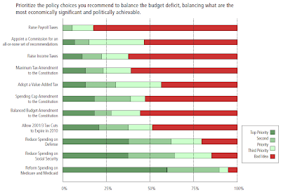 Kauffman Economic Outlook, 2010Q1, Prioritize the Policy Choices You Recommend to Balance the Budget Deficit, Balancing What Are the Most Economically Significant and Politically Achievable