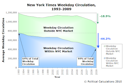 New York Times Weekday Circulation, 1993-2009
