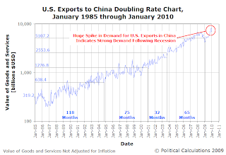 U.S. Exports to China Doubling Rate Chart, January 1985 through January 2010