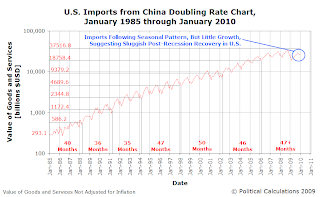 U.S. Imports from China Doubling Rate Chart, January 1985 through January 2010