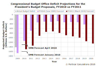 CBO Deficit Projections for the President's Budget Proposals, FY 2010 vs FY 2011, with OMB Forecast for 2010