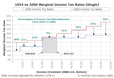 1954 vs 2006 Tax Rate Schedules, with Percentage Change in Tax Rates