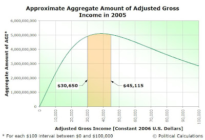 Approximate Aggregate Amount of Adjusted Gross Income in 2005