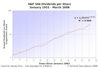 S&P 500 Trailing Year Dividends per Share, January 1952 to March 2008
