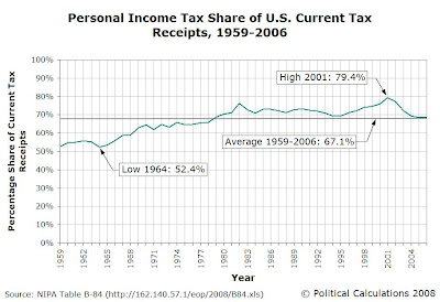 1959-2006 Personal Income Taxes Percentage Share of U.S. Current Tax Receipts