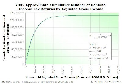 2005 Approximate Cumulative Number of Personal Income Tax Returns by Household Adjusted Gross Income