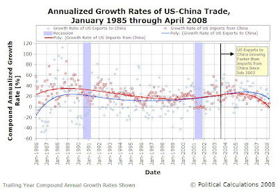 Annualized Growth Rates of US-China Trade, January 1985 through April 2008