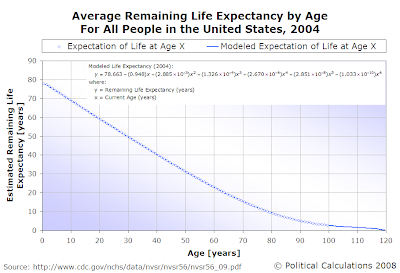 Average Remaining Life Expectancy by Age for All People in the United States, 2004