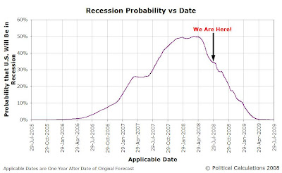 Forecast Recession Probability vs Applicable Date, 29 July 2005 through 29 July 2009