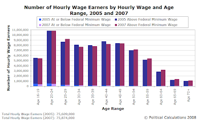 Number of Hourly Wage Earners by Hourly Wage and Age Range, 2005 and 2007
