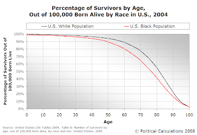 Percentage of Survivors by Age, Out of 100,00 Born Alive by Race in U.S., 2004