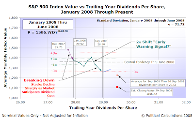S&P 500 Average Monthly Index Value vs Trailing Year Dividends Per Share, January 2008 through September 2008 (to date) with Datapoint for 29 September 2008