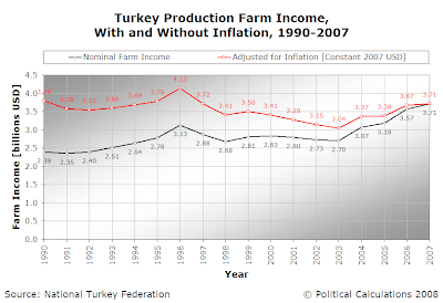 Turkey Production Farm Income, With and Without Inflation, 1990-2007