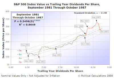 S&P 500 Average Monthly Index Value vs Trailing Year Dividends per Share, September 1981 to October 1987