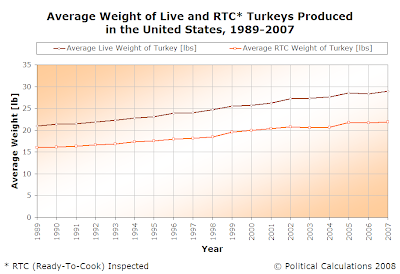 Average Weight of Live and RTC-Inspected Turkeys Produced in the US, 1989-2007