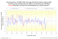 Accelerations of S&P 500 Average Monthly Index Value with Trailing Year Dividends per Share, SF=9, TS=7, Spanning January 2001 Into Mid-2010 with Futures Data