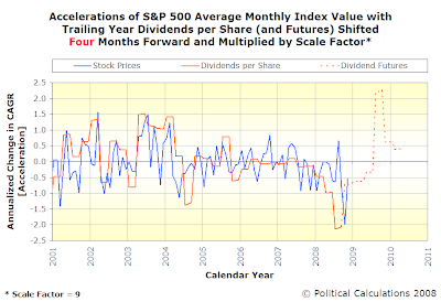 Accelerations of S&P 500 Average Monthly Index Value with Trailing Year Dividends per Share, SF=9, TS=4, Spanning January 2001 Into Mid-2010 with Futures Data