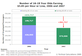 Estimated Number of Teens Earning $5.85 per Hour or Less in 2006 and 2007
