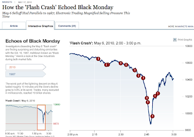 Flash Crash 6 May 2010 - Source: WSJ, via Barry Ritholtz