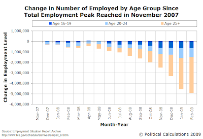 Change in Number of Employed By Age Group Since Total Employment Peak Reached in November 2007 (thru February 2009)