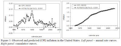 Kitov, March 2009, U.S. CPI Annual Rates and Cumulative Rates since 1965
