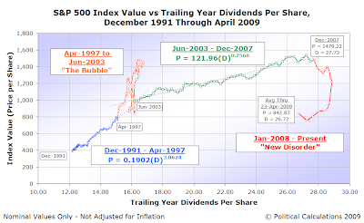 S&P 500 Average Monthly Index Value vs Trailing Year Dividends per Share, Dec-1991 thru 23 April 2009