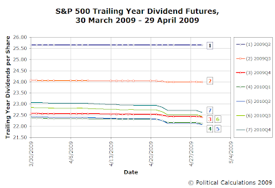 Trailing Year Dividend Futures for 29 April 2009 