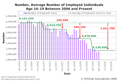 Number, Average Number of Employed Individuals Age 16-19, January 2009 through April 2009