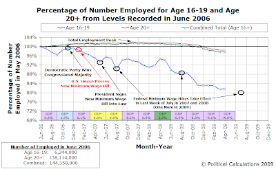 Percentage of Number Employed for Age 16-19 and Age 20+ from Levels Recorded in June 2006, as of April 2009