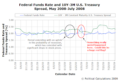 Federal Funds Rate and 10Y-3M Treasury Spread, May 2008-July 2008