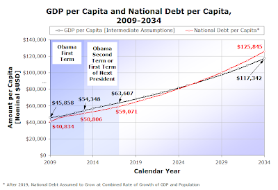 Figure 2-5.  GDP per Capital and National Debt per Capita, 2009-2034