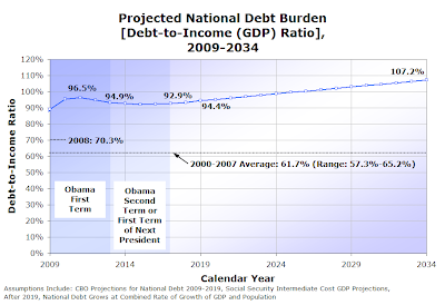 Figure 2-6.  Projected National Debt Burden [Debt-to-Income (GDP) Ratio], 2009-2034