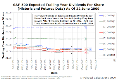 S&P 500 Expected Trailing Year Dividends Per Share (Historic and Futures Data) As Of 22 June 2009
