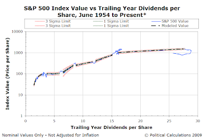 S&P 500 Index Value vs Trailing Year Dividends per Share, June 1954 to 16 June 2009 - Logarithmic Scale - Control Chart