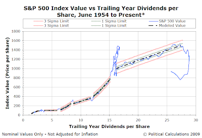 S&P 500 Index Value vs Trailing Year Dividends per Share, June 1954 to 16 June 2009 - Control Chart