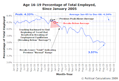 Age 16-19 Percentage of Total Number of Employed Individuals, January 2005-June 2009