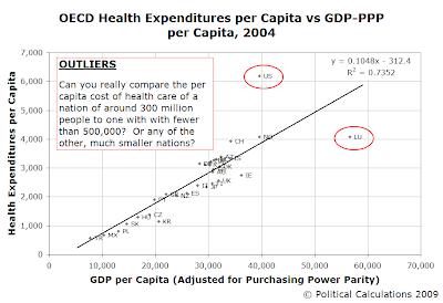 OECD Health Expenditures per Capita vs GDP-PPP per Capita, 2004