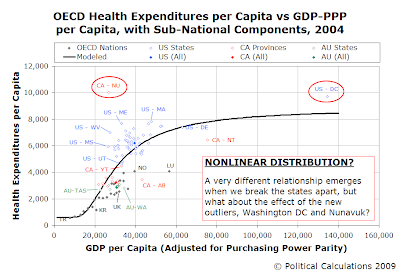 OECD Health Expenditures per Capita vs GDP-PPP per Capita, with Sub-National Components, 2004 (Mapping All Components)